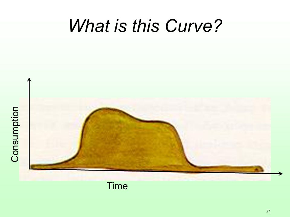 37 What is this Curve Time Consumption