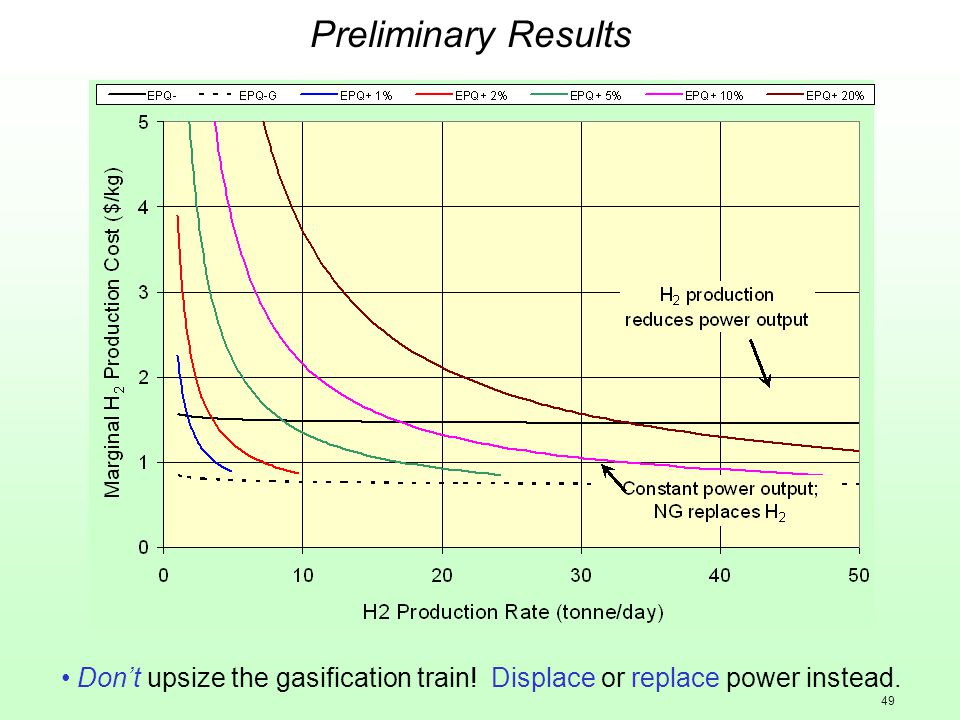 49 Preliminary Results Don't upsize the gasification train! Displace or replace power instead.