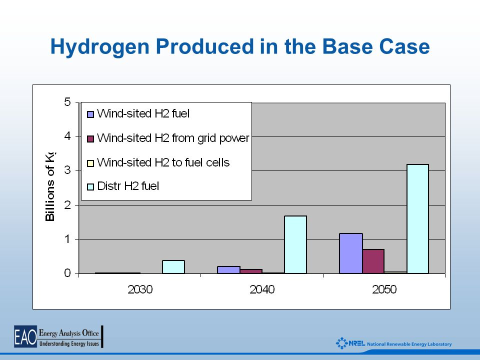 Hydrogen Produced in the Base Case
