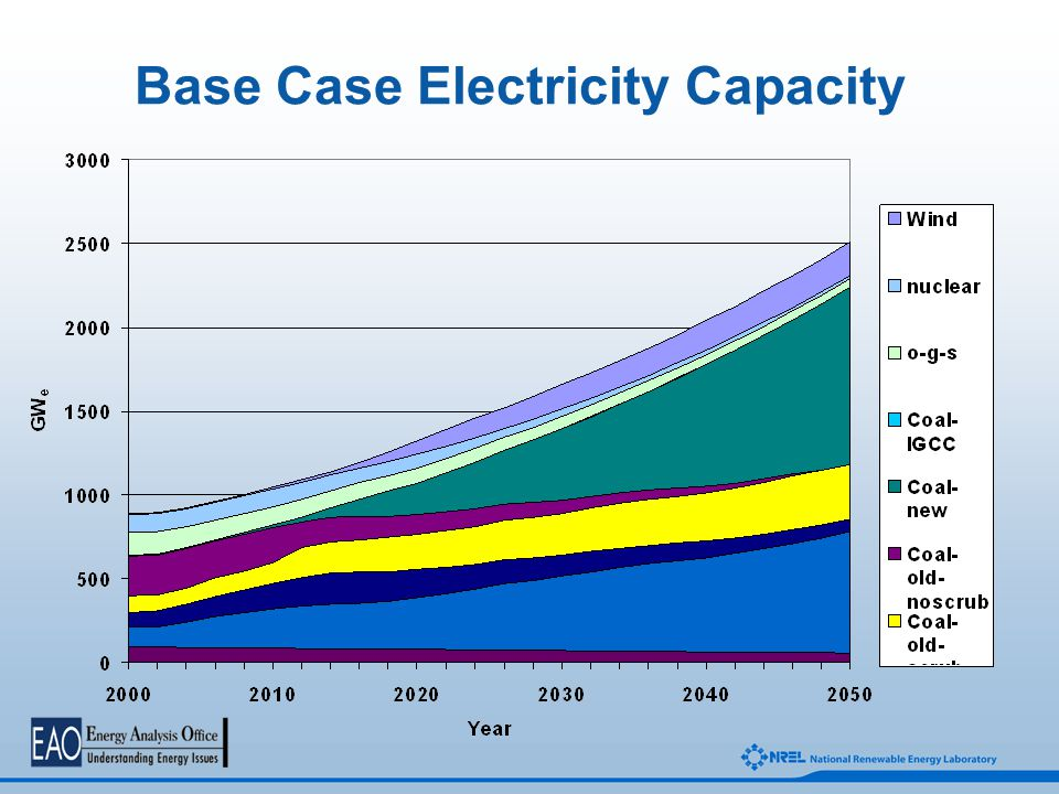 Base Case Electricity Capacity