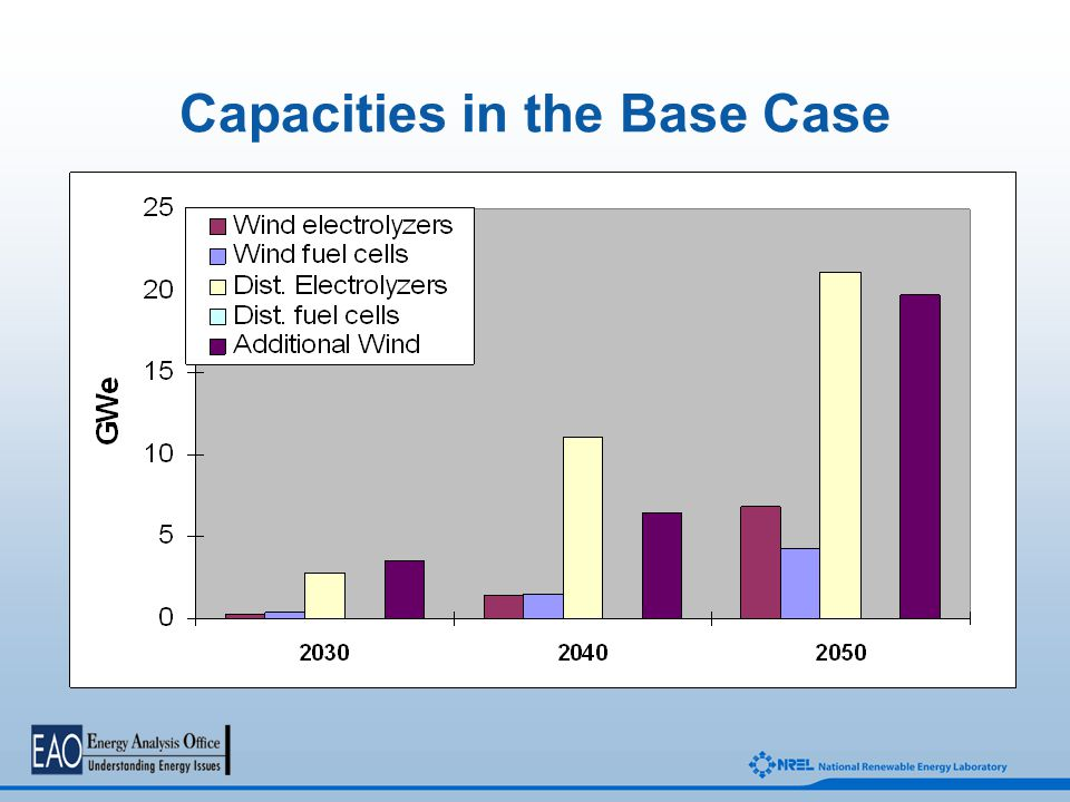 Capacities in the Base Case