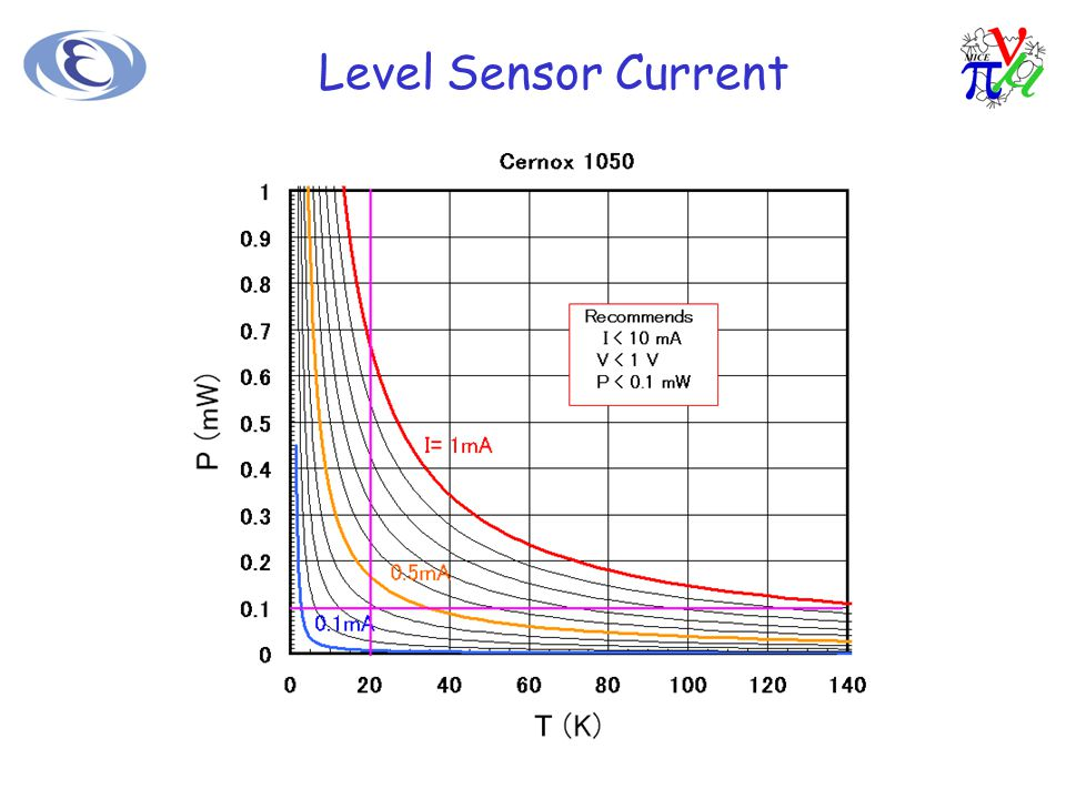 Level Sensor Current