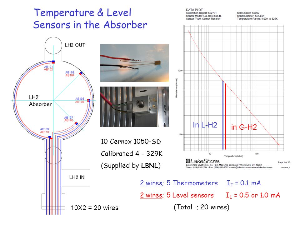 Temperature & Level Sensors in the Absorber 10X2 = 20 wires In L-H2 in G-H2 2 wires; 5 Thermometers I T = 0.1 mA 2 wires; 5 Level sensors I L = 0.5 or 1.0 mA (Total ; 20 wires) 10 Cernox 1050-SD Calibrated 4 - 329K (Supplied by LBNL)