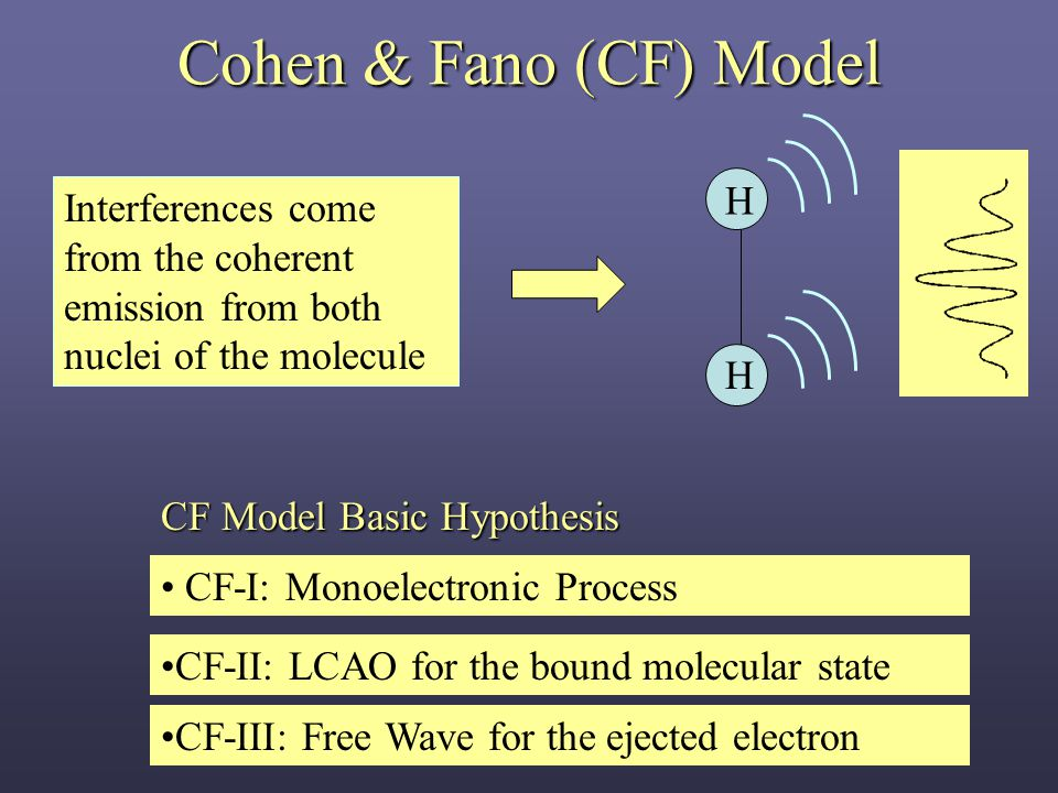Cohen & Fano (CF) Model CF-I: Monoelectronic Process CF-II: LCAO for the bound molecular state CF-III: Free Wave for the ejected electron H H Interferences come from the coherent emission from both nuclei of the molecule CF Model Basic Hypothesis