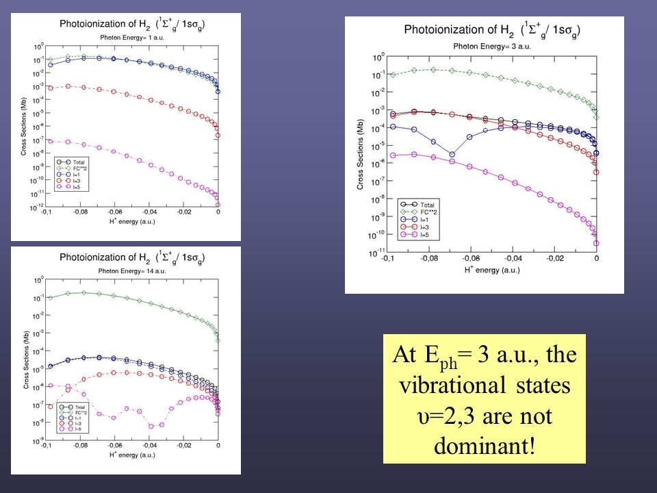 At E ph = 3 a.u., the vibrational states υ=2,3 are not dominant!