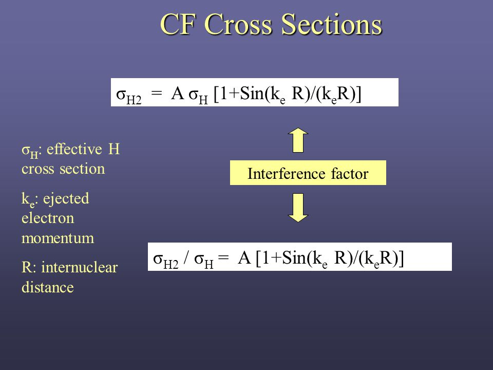 CF Cross Sections Interference factor σ H2 = A σ H [1+Sin(k e R)/(k e R)] σ H : effective H cross section k e : ejected electron momentum R: internuclear distance σ H2 / σ H = A [1+Sin(k e R)/(k e R)]