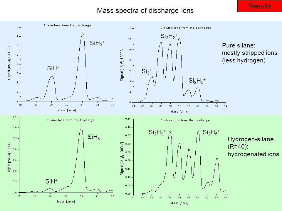 Results Mass spectra of discharge ions Pure silane: mostly stripped ions (less hydrogen) Hydrogen-silane (R=40): hydrogenated ions SiH + SiH 3 + Si 2