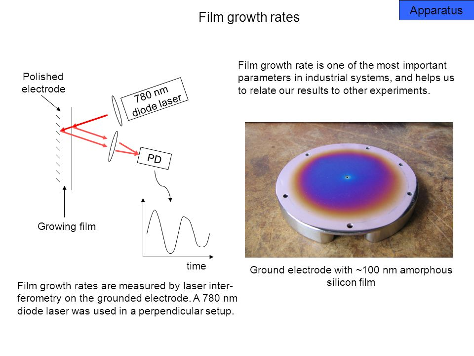 Film growth rates Film growth rates are measured by laser inter- ferometry on the grounded electrode.
