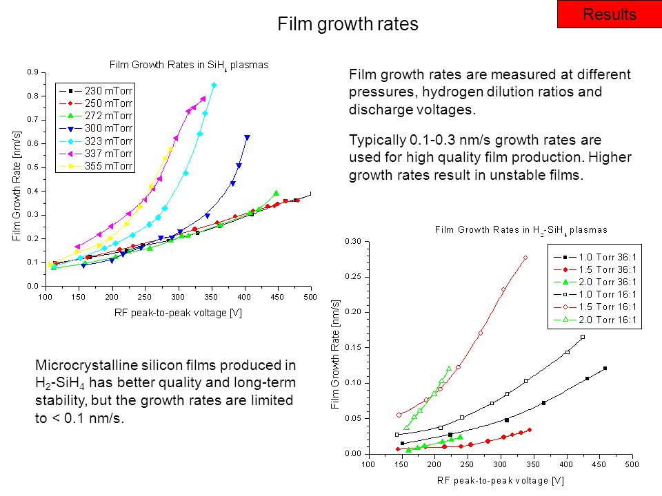 Results Film growth rates Film growth rates are measured at different pressures, hydrogen dilution ratios and discharge voltages.