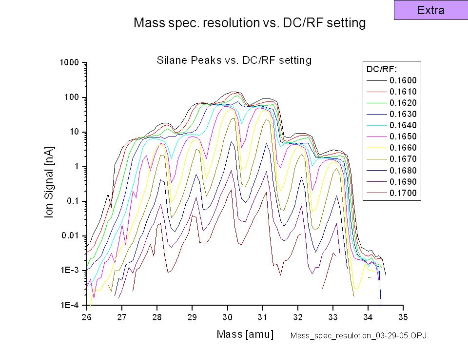 Mass spec. resolution vs. DC/RF setting