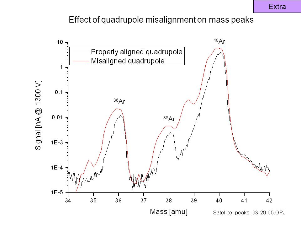 Extra Effect of quadrupole misalignment on mass peaks 36 Ar 38 Ar 40 Ar