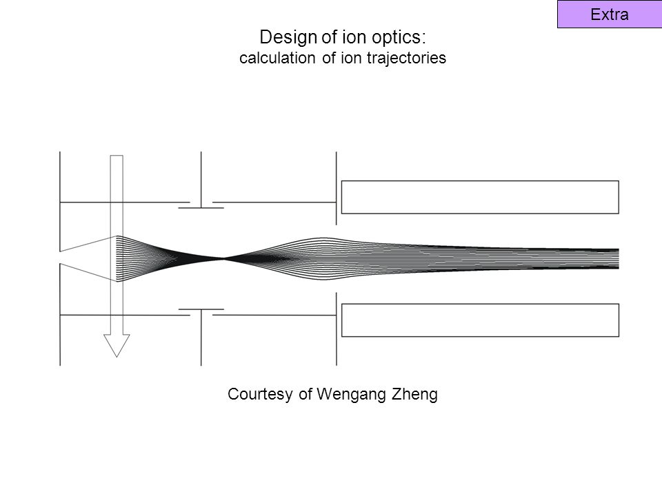 Design of ion optics: calculation of ion trajectories Courtesy of Wengang Zheng Extra