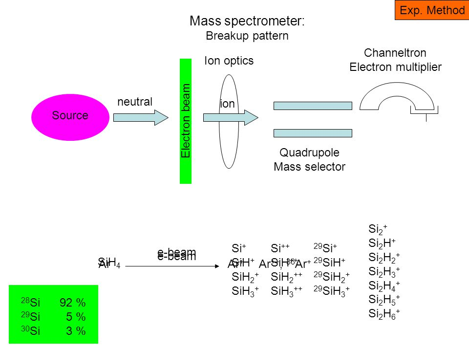 Mass spectrometer: What do we actually measure.