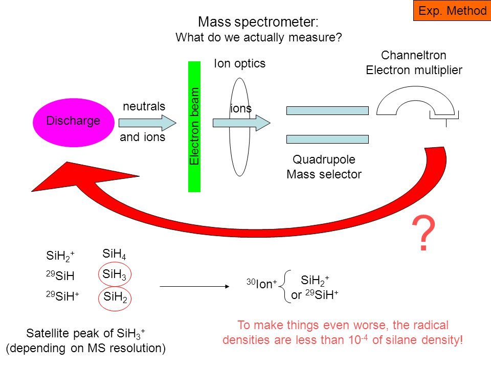Mass spectrometer: What do we actually measure? Discharge Electron beam Ion optics Quadrupole Mass selector Channeltron Electron multiplier ? 30 Ion +