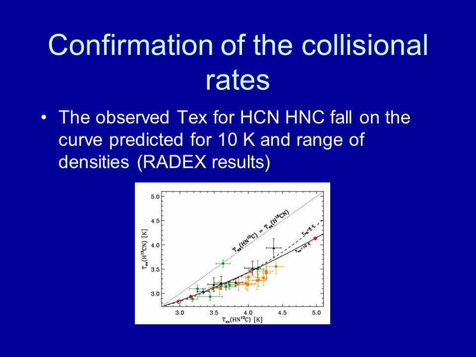 Confirmation of the collisional rates The observed Tex for HCN HNC fall on the curve predicted for 10 K and range of densities (RADEX results)