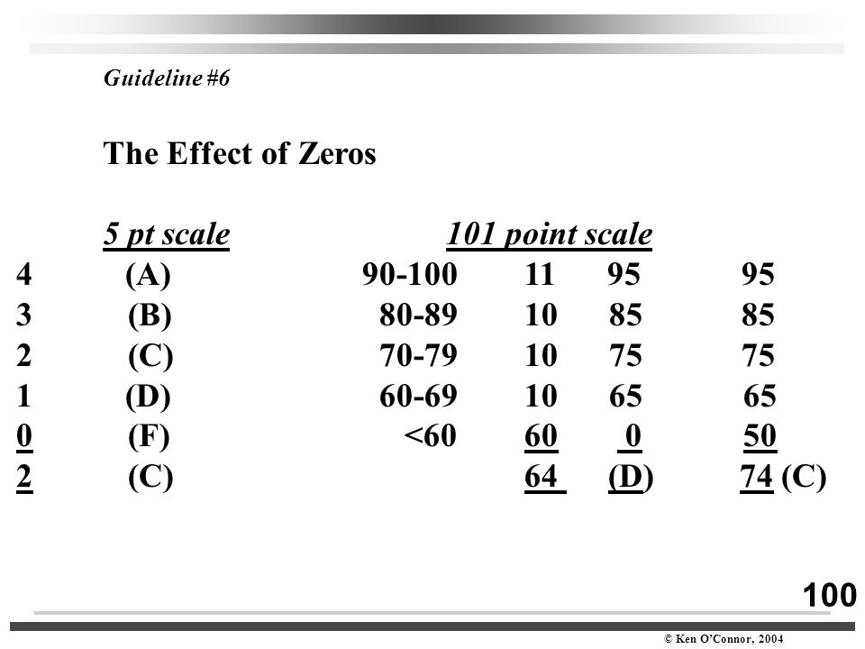 100 © Ken O'Connor, 2004 Guideline #6 The Effect of Zeros 5 pt scale 101 point scale 4 (A) 90-100 11 95 95 3 (B) 80-89 10 85 85 2 (C) 70-79 10 75 75 1