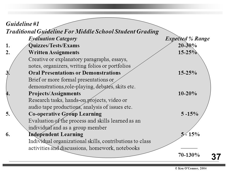37 © Ken O'Connor, 2004 Guideline #1 Traditional Guideline For Middle School Student Grading Evaluation CategoryExpected % Range 1. Quizzes/Tests/Exam