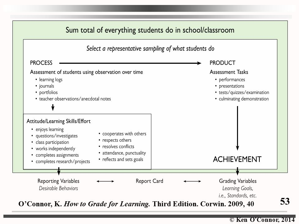 © Ken O ' Connor, 2014 O'Connor, K. How to Grade for Learning. Third Edition. Corwin. 2009, 40 53