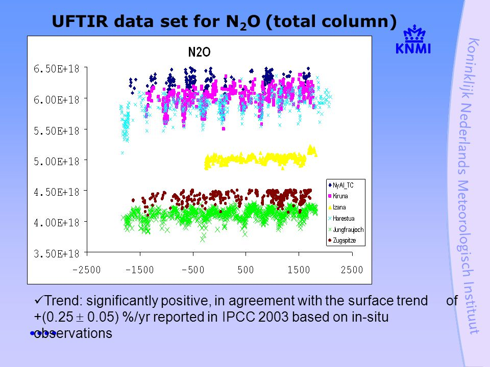 UFTIR data set for N 2 O (total column) Trend: significantly positive, in agreement with the surface trend of +(0.25  0.05) %/yr reported in IPCC 2003 based on in-situ observations