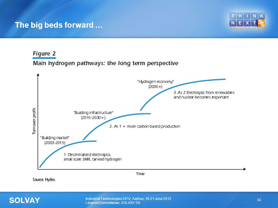 Industrial Technologies 2012, Aarhus, 19-21 June 2012 Léopold Demiddeleer, SOLVAY SA  Xx The big beds forward … 11