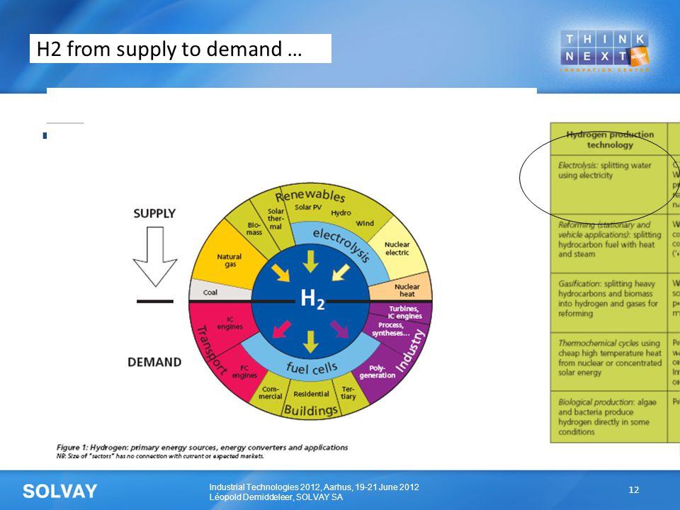 Industrial Technologies 2012, Aarhus, 19-21 June 2012 Léopold Demiddeleer, SOLVAY SA  Xx H2 from supply to demand … 12