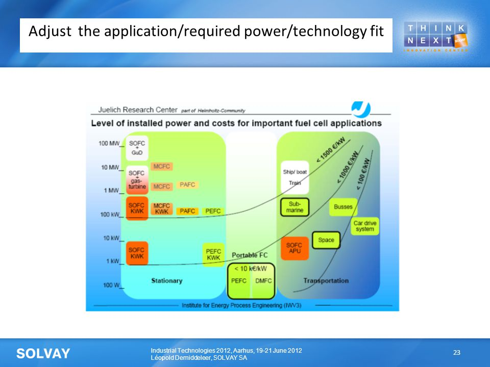 Industrial Technologies 2012, Aarhus, 19-21 June 2012 Léopold Demiddeleer, SOLVAY SA Adjust the application/required power/technology fit 23