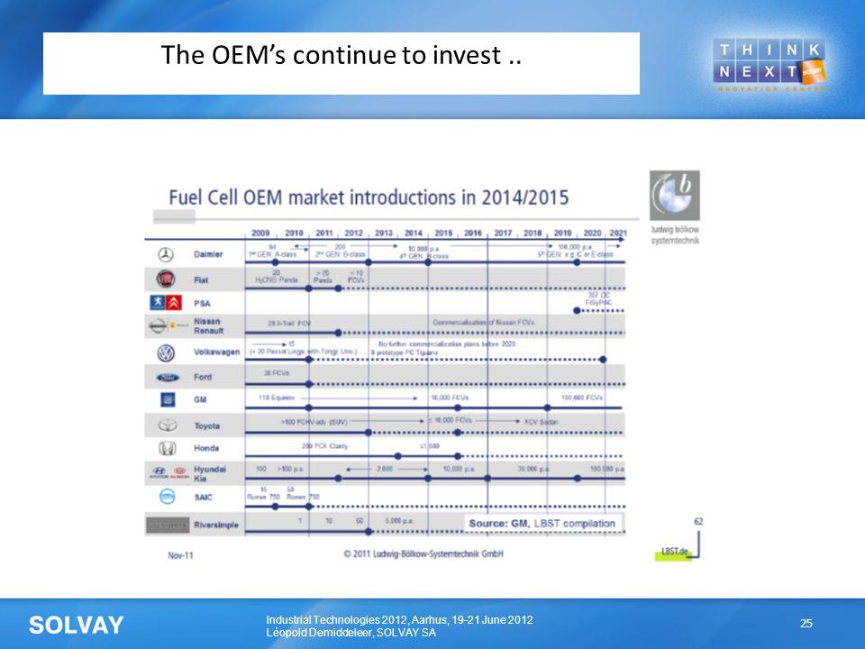 Industrial Technologies 2012, Aarhus, 19-21 June 2012 Léopold Demiddeleer, SOLVAY SA The OEM's continue to invest.. 25