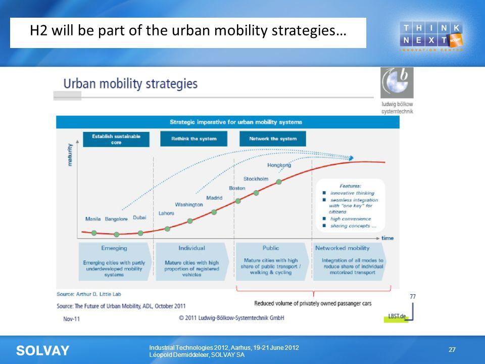 Industrial Technologies 2012, Aarhus, 19-21 June 2012 Léopold Demiddeleer, SOLVAY SA H2 will be part of the urban mobility strategies… 27