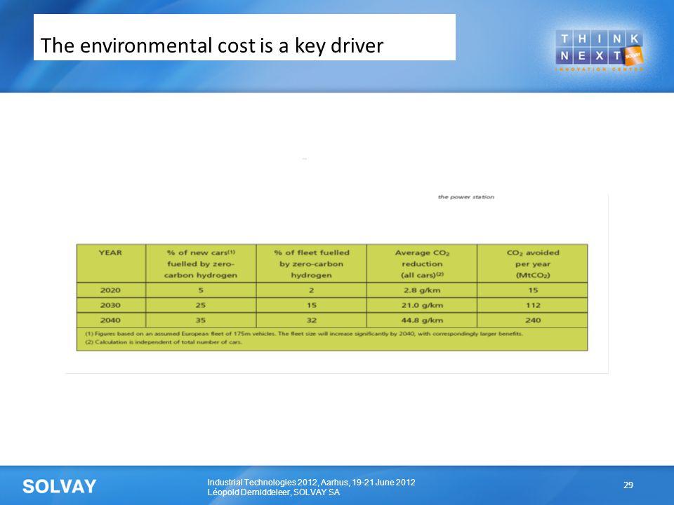 Industrial Technologies 2012, Aarhus, 19-21 June 2012 Léopold Demiddeleer, SOLVAY SA The environmental cost is a key driver 29