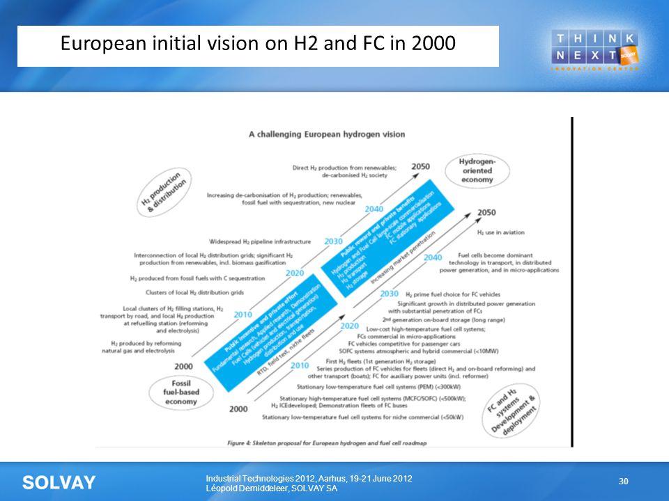 Industrial Technologies 2012, Aarhus, 19-21 June 2012 Léopold Demiddeleer, SOLVAY SA European initial vision on H2 and FC in 2000 30