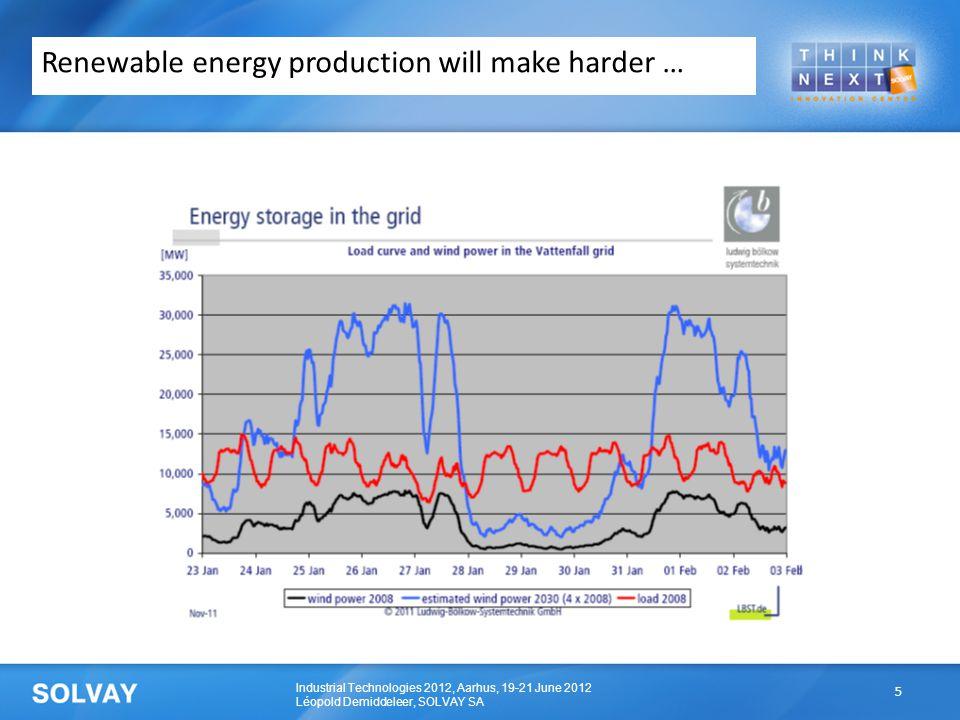 Industrial Technologies 2012, Aarhus, 19-21 June 2012 Léopold Demiddeleer, SOLVAY SA Renewable energy production will make harder … 5