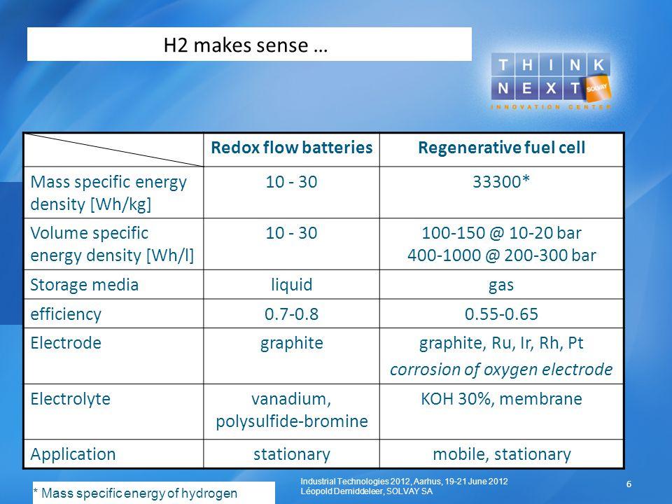 H2 makes sense … Redox flow batteriesRegenerative fuel cell Mass specific energy density [Wh/kg] 10 - 3033300* Volume specific energy density [Wh/l] 1
