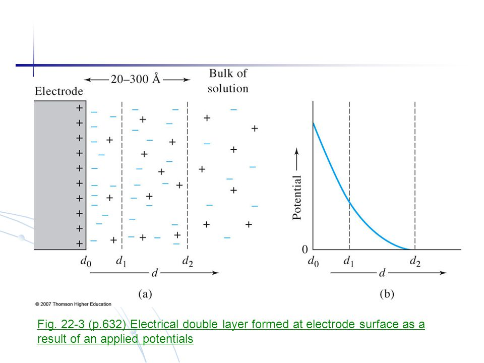 Fig. 22-3 (p.632) Electrical double layer formed at electrode surface as a result of an applied potentials