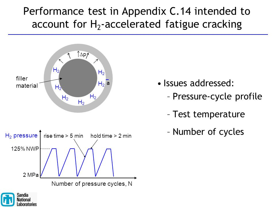 Performance test in Appendix C.14 intended to account for H 2 -accelerated fatigue cracking Issues addressed: –Pressure-cycle profile –Test temperatur