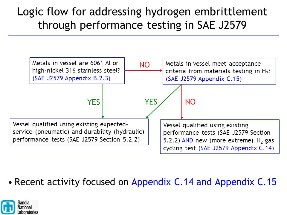 Logic flow for addressing hydrogen embrittlement through performance testing in SAE J2579 Recent activity focused on Appendix C.14 and Appendix C.15 M
