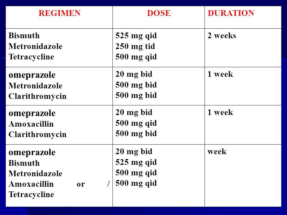 DURATIONDOSEREGIMEN 2 weeks525 mg qid 250 mg tid 500 mg qid Bismuth Metronidazole Tetracycline 1 week20 mg bid 500 mg bid omeprazole Metronidazole Cla