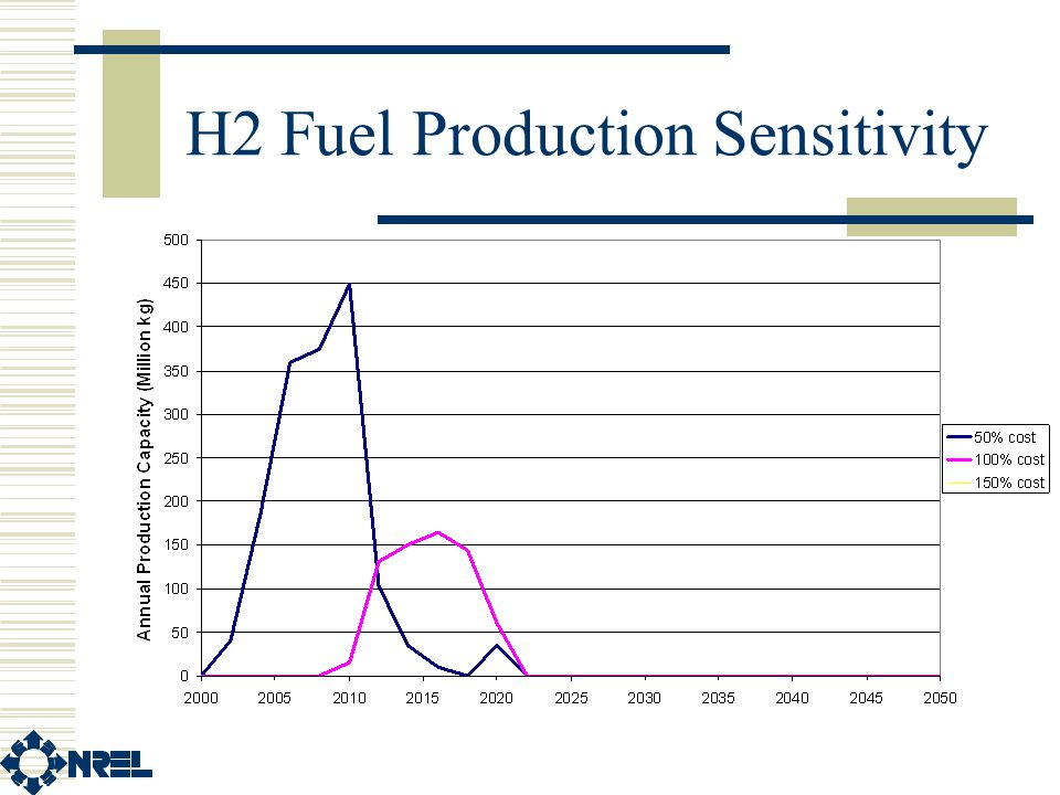 H2 Fuel Production Sensitivity