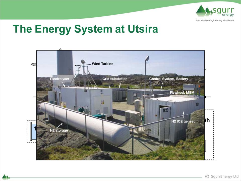 The Energy System at Utsira