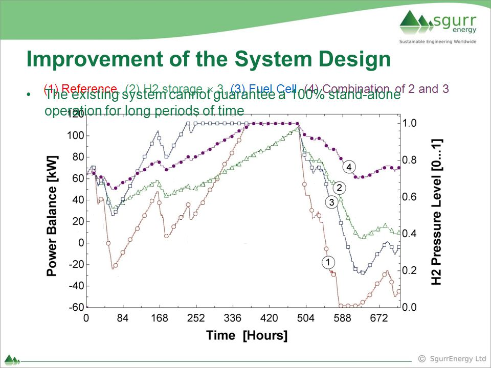Improvement of the System Design The existing system cannot guarantee a 100% stand-alone operation for long periods of time