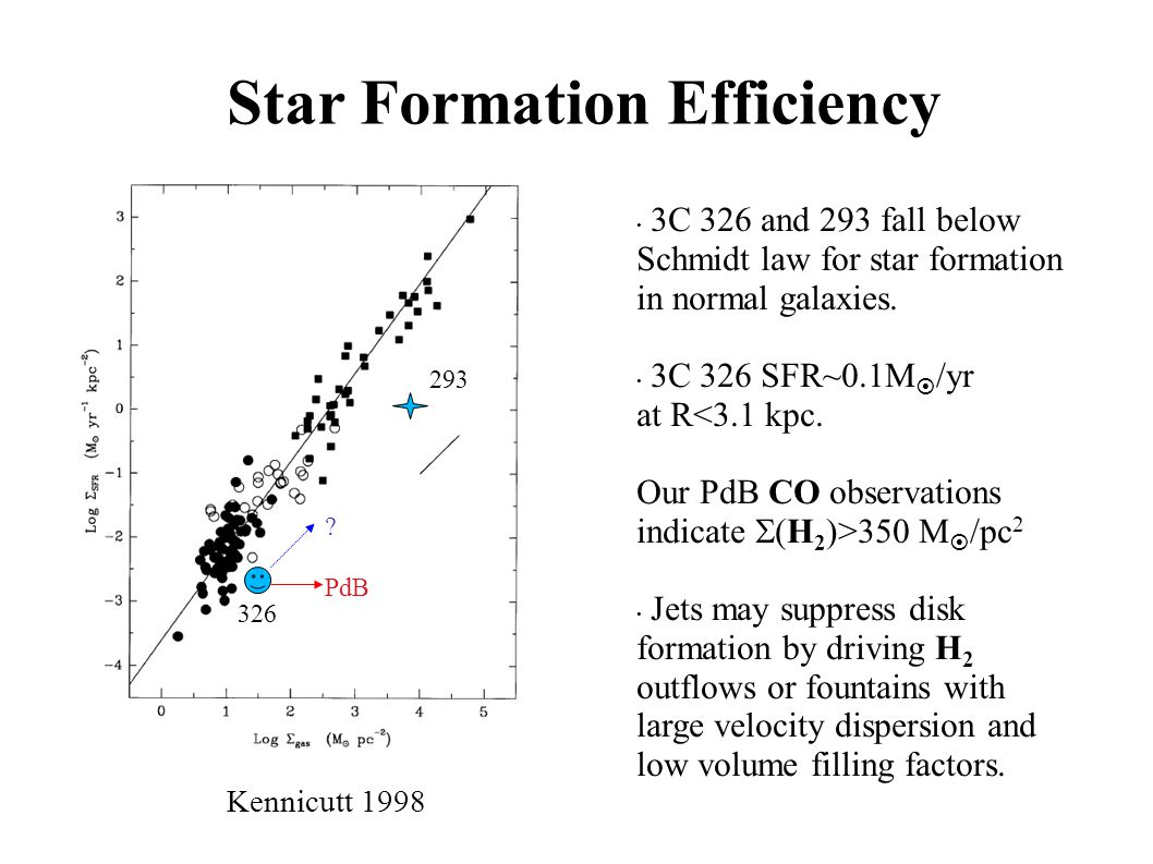 Star Formation Efficiency 3C 326 and 293 fall below Schmidt law for star formation in normal galaxies. 3C 326 SFR~0.1M  /yr at R<3.1 kpc. Our PdB CO
