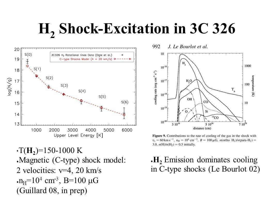 H 2 Shock-Excitation in 3C 326 ● H 2 Emission dominates cooling in C-type shocks (Le Bourlot 02) T(H 2 )=150-1000 K ● Magnetic (C-type) shock model: 2 velocities: v=4, 20 km/s ● n H =10 4 cm -3, B=100  G (Guillard 08, in prep)