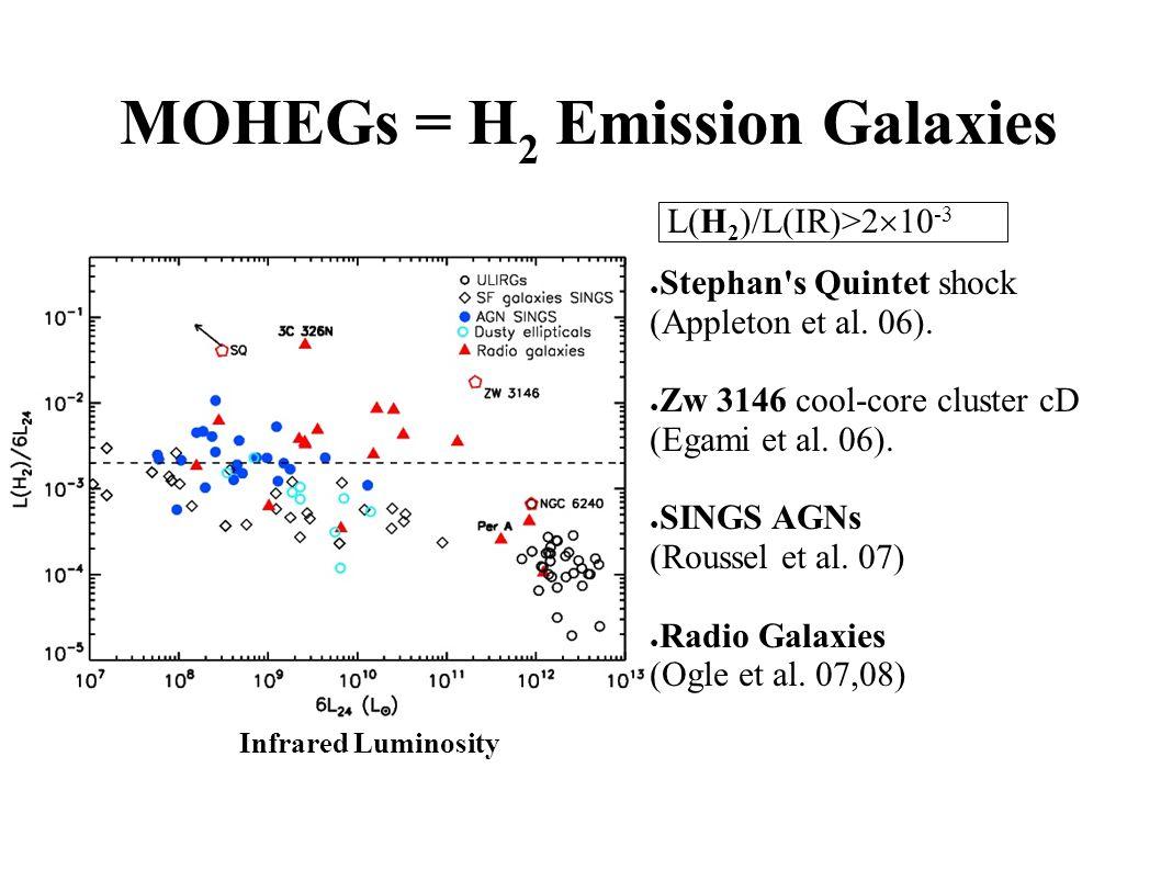 MOHEGs = H 2 Emission Galaxies ● Stephan s Quintet shock (Appleton et al.