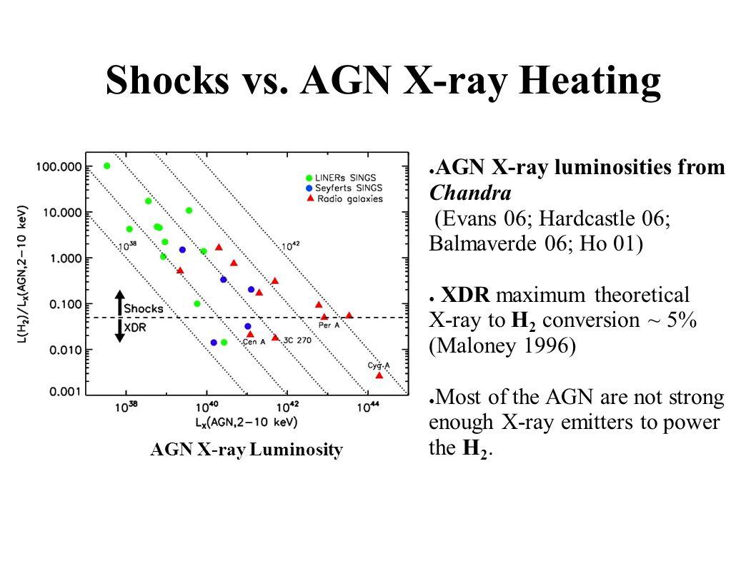 Shocks vs.