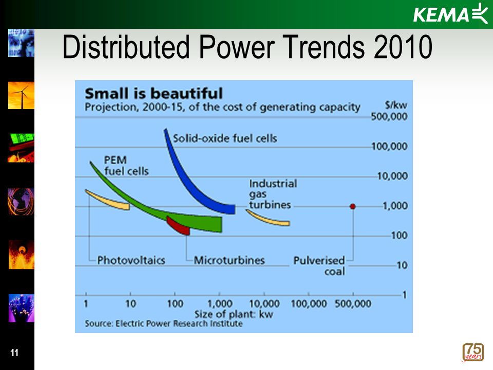 11 Distributed Power Trends 2010