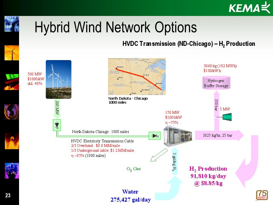 23 Hybrid Wind Network Options