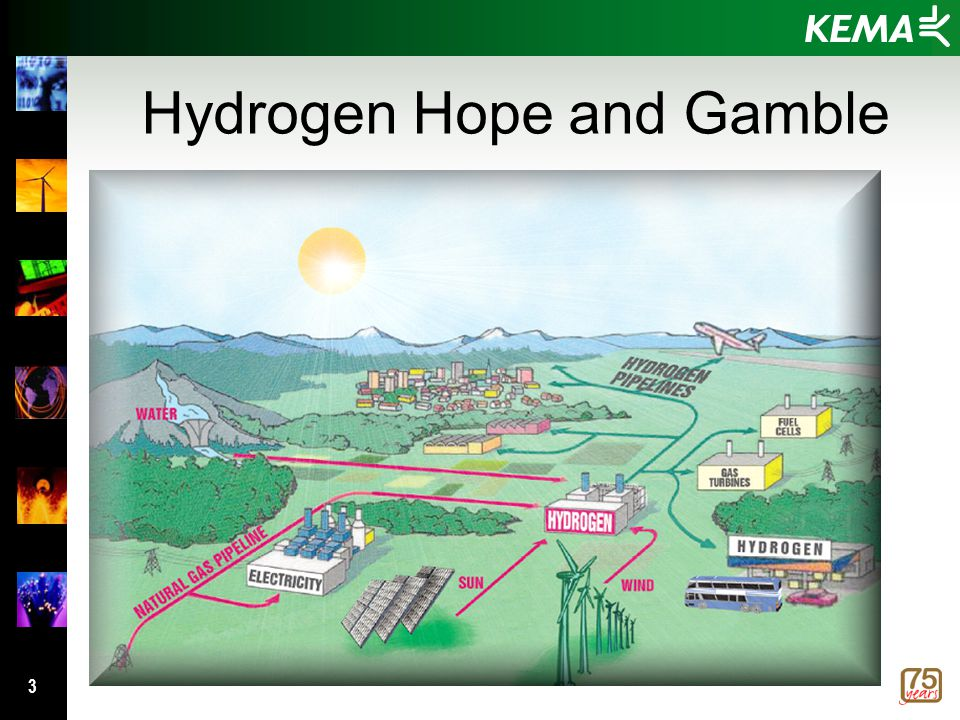 3 Hydrogen Hope and Gamble