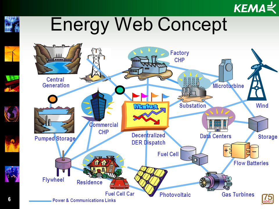 6 Energy Web Concept Residence Factory CHP Wind Microturbine Commercial CHP Central Generation Fuel Cell Flywheel Substation Photovoltaic Storage Power & Communications Links Gas Turbines Fuel Cell Car Flow Batteries Pumped Storage Decentralized DER Dispatch Data Centers