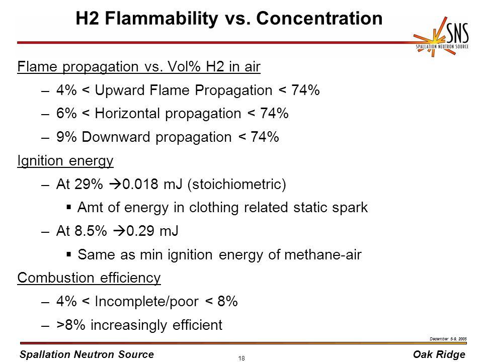 Spallation Neutron SourceOak Ridge December 5-9, 2005 18 H2 Flammability vs.