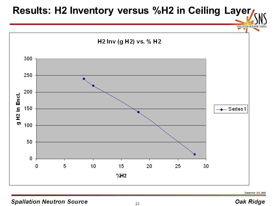 Spallation Neutron SourceOak Ridge December 5-9, 2005 23 Results: H2 Inventory versus %H2 in Ceiling Layer