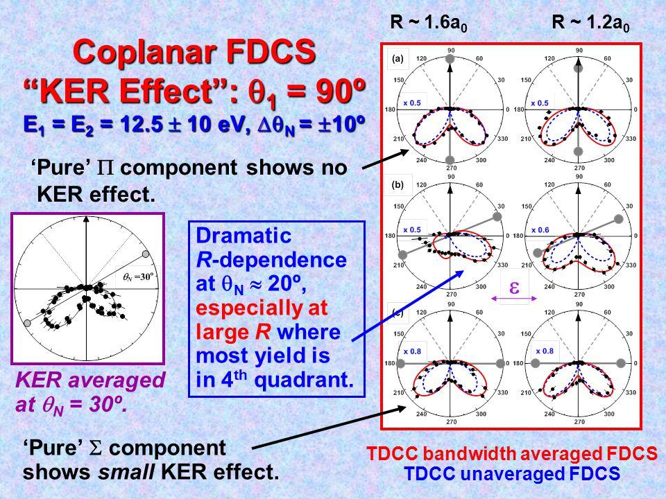 Coplanar FDCS KER Effect :  1 = 90º E 1 = E 2 = 12.5  10 eV,  N =  10º 'Pure'  component shows no KER effect.